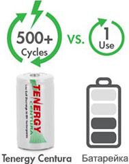 Акумуляторы Tenergy Centura LSD R14 выдерживают более 500 циклов перезарядов.