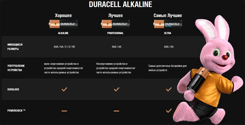 Минипальчиковые батарейки AAA Duracell Ultra Alkaline.